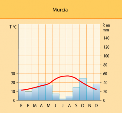Climograma de Murcia